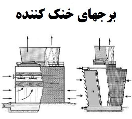 برج های خنک کننده